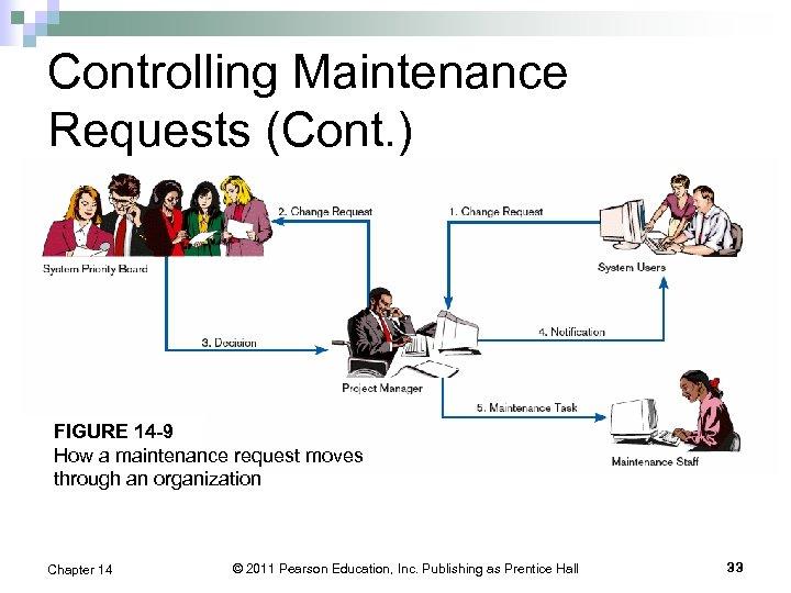 Controlling Maintenance Requests (Cont. ) FIGURE 14 -9 How a maintenance request moves through