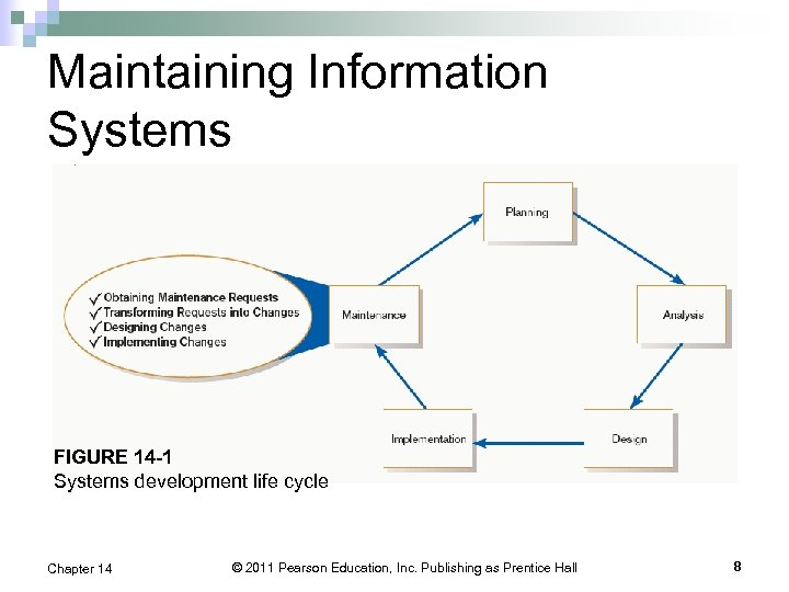 Maintaining Information Systems FIGURE 14 -1 Systems development life cycle Chapter 14 © 2011