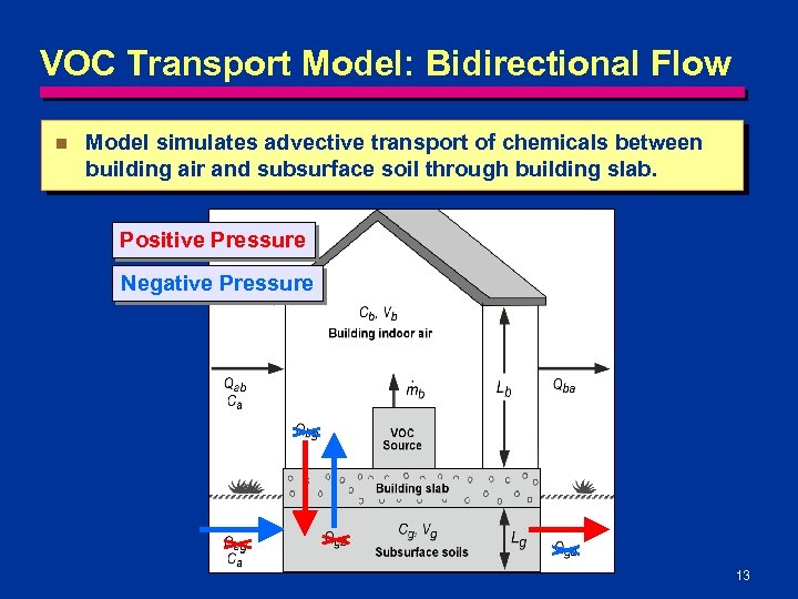 VOC Transport Model: Bidirectional Flow n Model simulates advective transport of chemicals between building