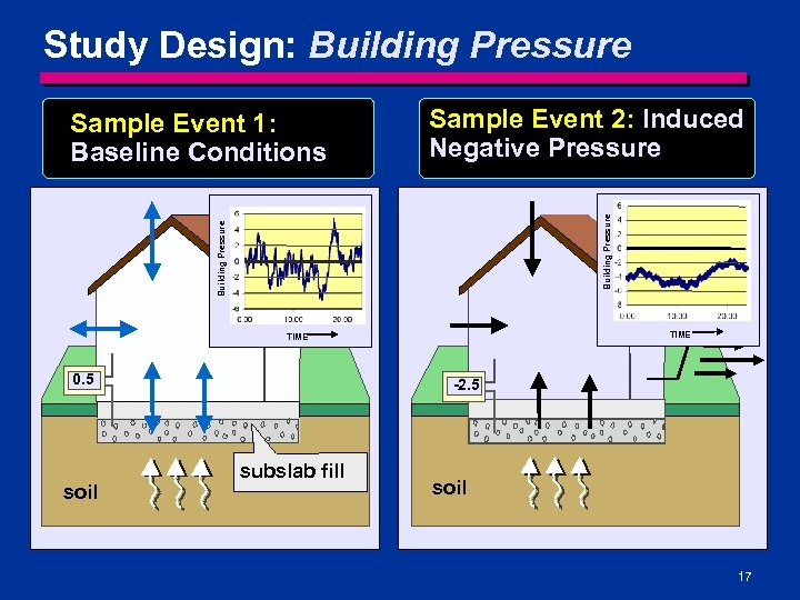 Study Design: Building Pressure Sample Event 2: Induced Negative Pressure Building Pressure Sample Event