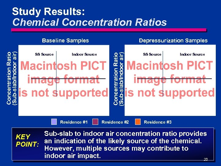 Study Results: Chemical Concentration Ratios SS Source Indoor Source Residence #1 Depressurization Samples Concentration