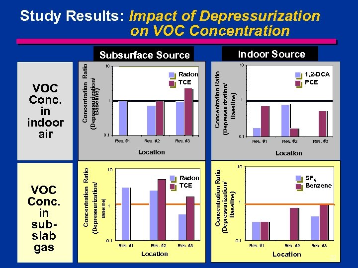 Study Results: Impact of Depressurization on VOC Concentration Indoor Source 10 10 Radon TCE