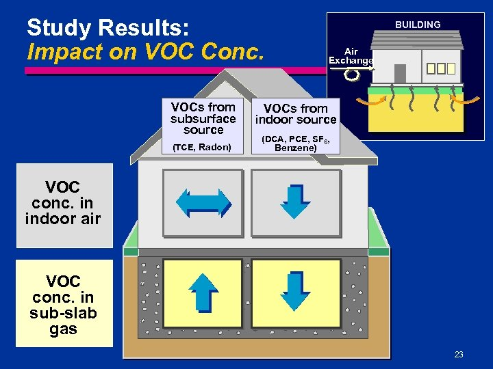 Study Results: Impact on VOC Conc. BUILDING Air Exchange VOCs from subsurface source VOCs