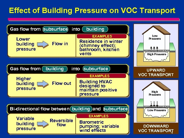 Effect of Building Pressure on VOC Transport Gas flow from subsurface into Lower building