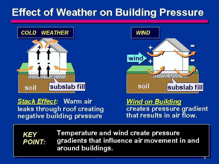 Effect of Weather on Building Pressure COLD WEATHER WIND + + + wind -