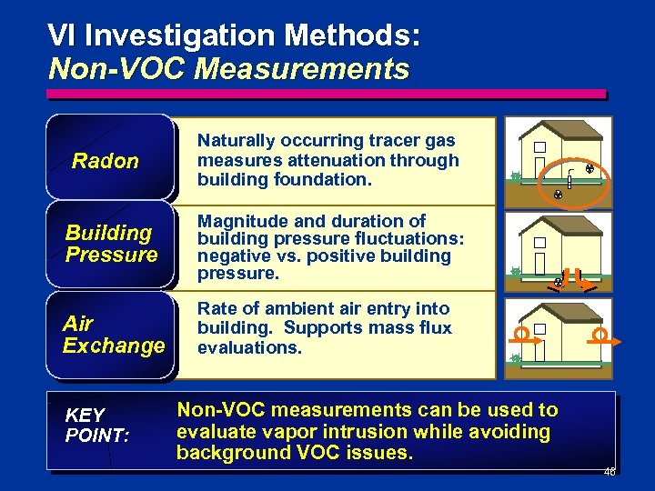 VI Investigation Methods: Non-VOC Measurements Radon Naturally occurring tracer gas measures attenuation through building