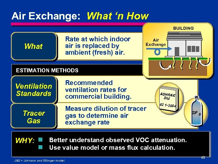 Air Exchange: What 'n How BUILDING What Rate at which indoor air is replaced