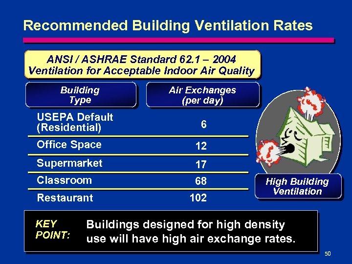 Recommended Building Ventilation Rates ANSI / ASHRAE Standard 62. 1 – 2004 Ventilation for