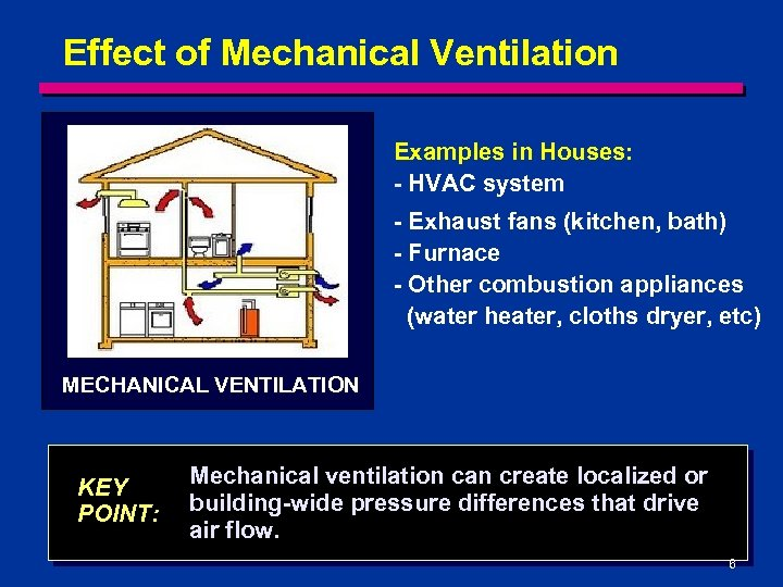 Effect of Mechanical Ventilation Examples in Houses: - HVAC system - Exhaust fans (kitchen,