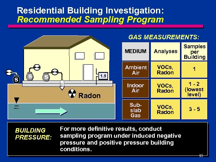 Residential Building Investigation: Recommended Sampling Program GAS MEASUREMENTS: MEDIUM s 1. 5 Radon BUILDING