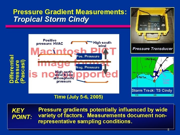 Pressure Gradient Measurements: Tropical Storm Cindy Differential Pressure (Pascasl) Positive pressure: HVAC High south