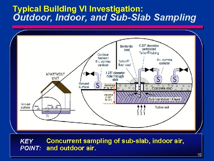 Typical Building VI Investigation: Outdoor, Indoor, and Sub-Slab Sampling Data at Apartment Complex Concurrent