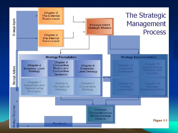 The Strategic Management Process Figure 1. 1