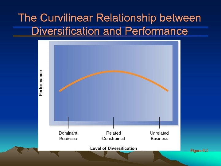The Curvilinear Relationship between Diversification and Performance Figure 6. 3