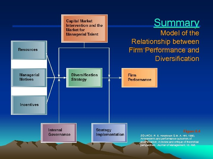 Summary Model of the Relationship between Firm Performance and Diversification Figure 6. 4 SOURCE: