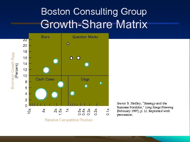 Boston Consulting Group Growth-Share Matrix 22 Stars Question Marks Cash Cows Dogs 18 16
