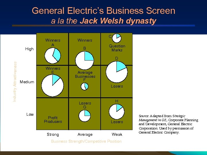 General Electric's Business Screen a la the Jack Welsh dynasty High Winners A Winners