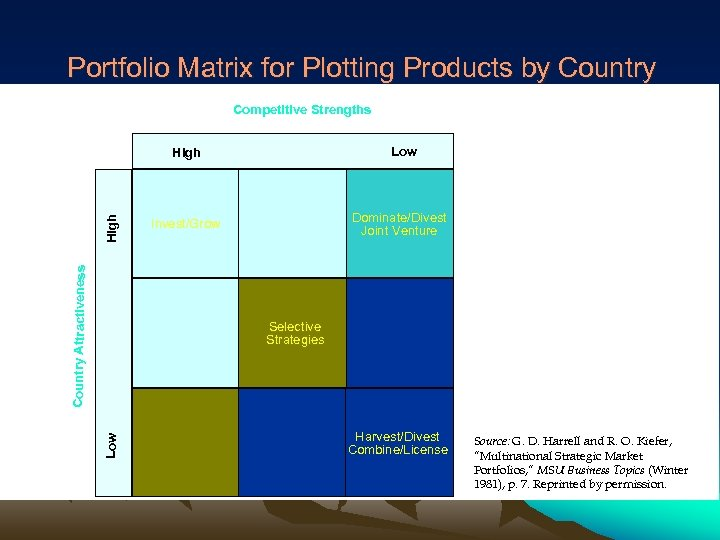 Portfolio Matrix for Plotting Products by Country Competitive Strengths Low Country Attractiveness High Dominate/Divest