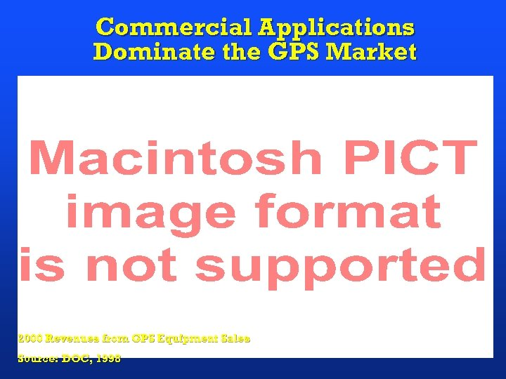 Commercial Applications Dominate the GPS Market 2000 Revenues from GPS Equipment Sales Source: DOC,