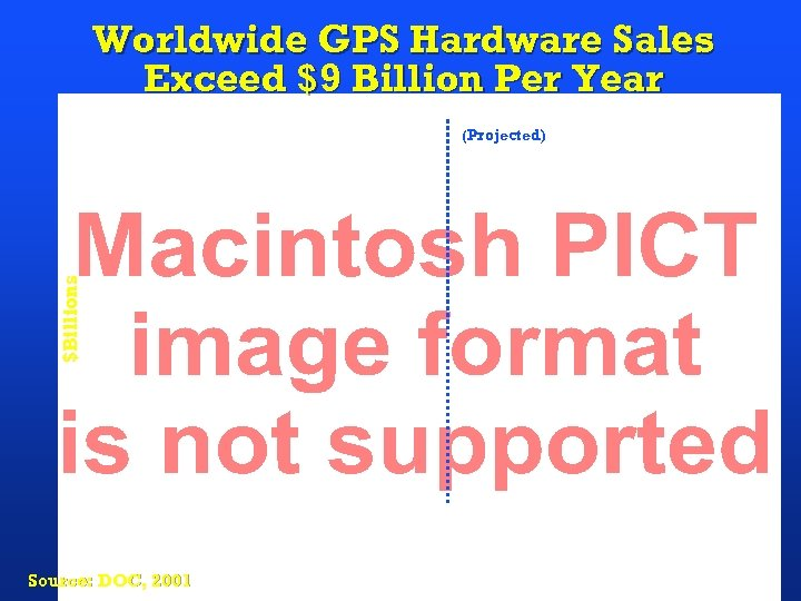 Worldwide GPS Hardware Sales Exceed $9 Billion Per Year $Billions (Projected) Source: DOC, 2001