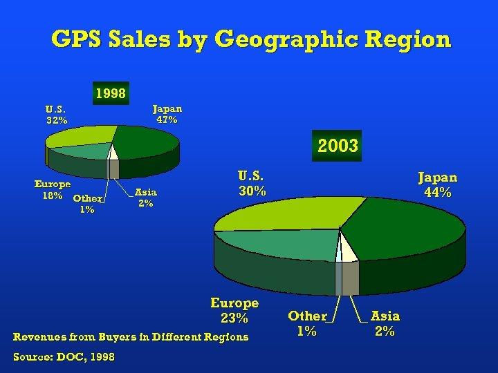 GPS Sales by Geographic Region 1998 U. S. 32% Japan 47% 2003 Europe 18%