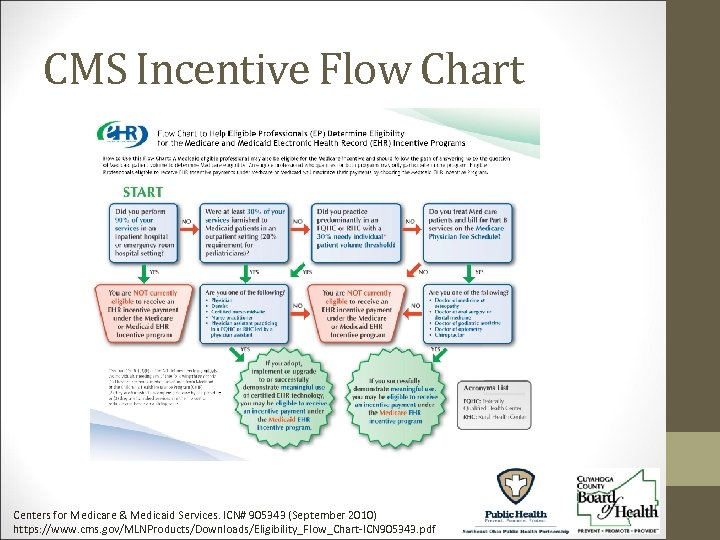 CMS Incentive Flow Chart Centers for Medicare & Medicaid Services. ICN# 905343 (September 2010)