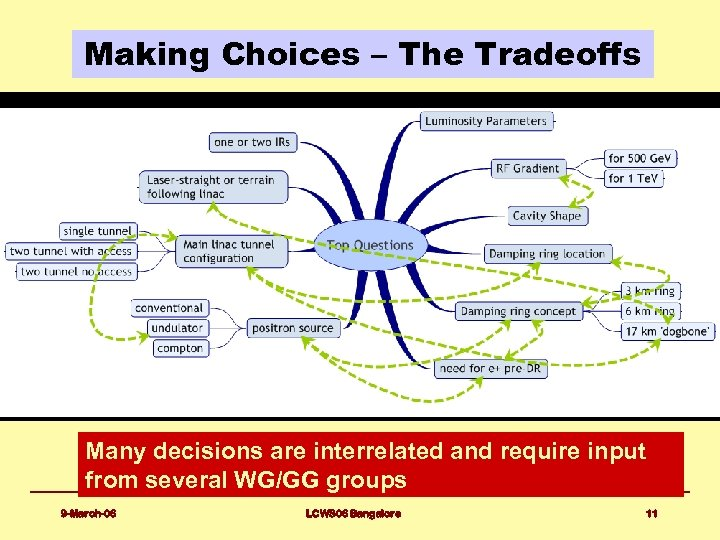 Making Choices – The Tradeoffs Many decisions are interrelated and require input from several