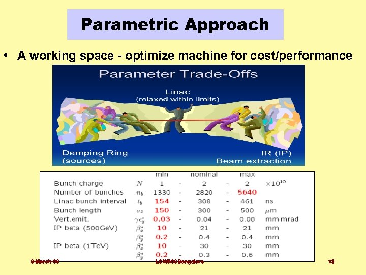 Parametric Approach • A working space - optimize machine for cost/performance 9 -March-06 LCWS