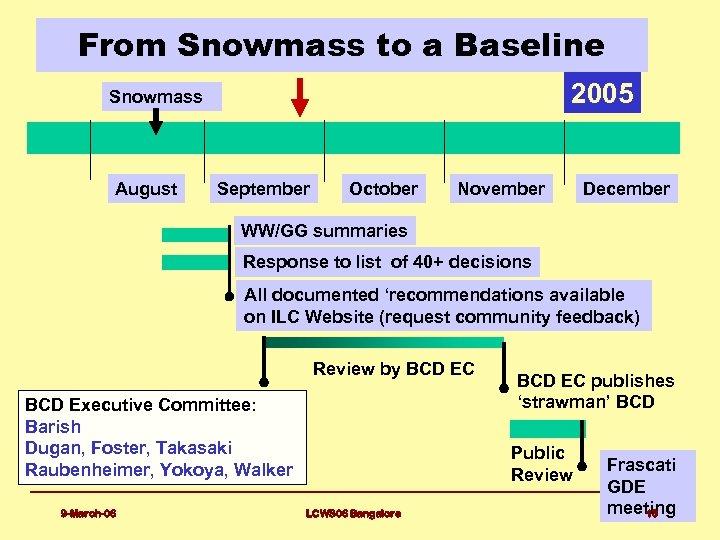 From Snowmass to a Baseline 2005 Snowmass August September October November December WW/GG summaries