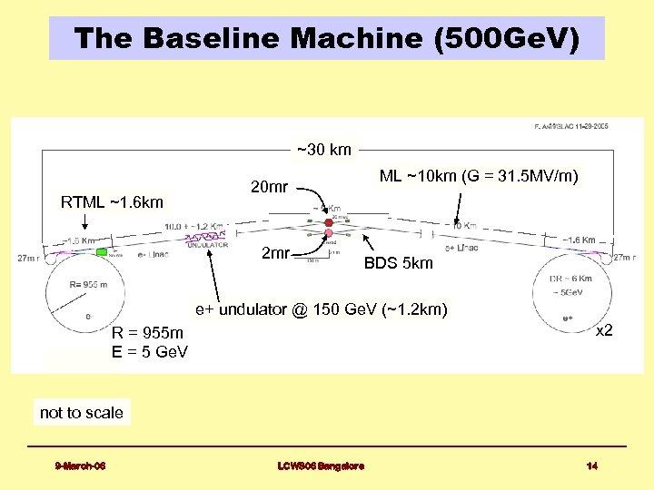 The Baseline Machine (500 Ge. V) ~30 km RTML ~1. 6 km 20 mr