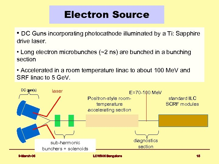 Electron Source • DC Guns incorporating photocathode illuminated by a Ti: Sapphire drive laser.