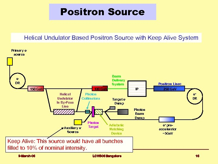 Positron Source Helical Undulator Based Positron Source with Keep Alive System Primary esource Beam