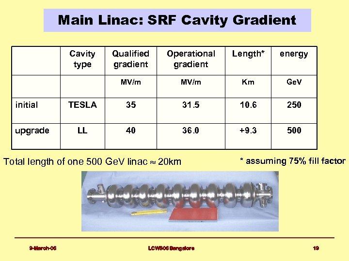Main Linac: SRF Cavity Gradient Cavity type upgrade Operational gradient Length* energy MV/m initial