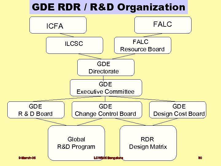 GDE RDR / R&D Organization FALC ICFA FALC Resource Board ILCSC GDE Directorate GDE