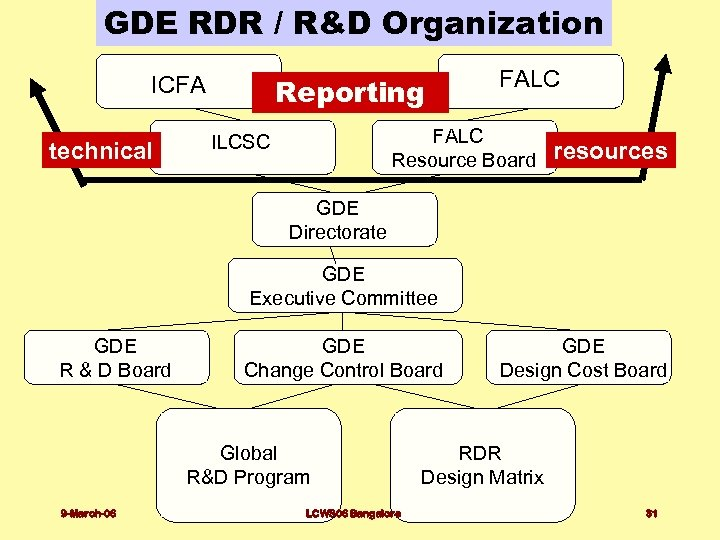 GDE RDR / R&D Organization Reporting ICFA technical FALC Resource Board ILCSC resources GDE