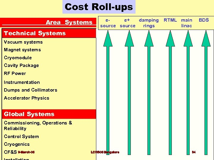 Cost Roll-ups Area Systems e- e+ damping RTML main BDS source rings linac Technical