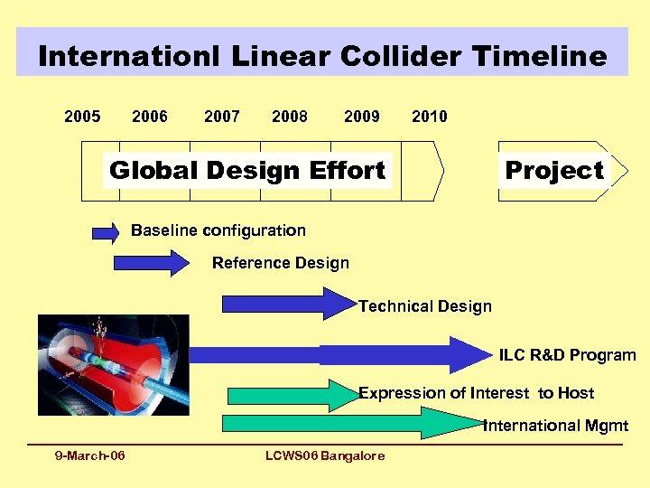 Internationl Linear Collider Timeline 2005 2006 2007 2008 2009 2010 Global Design Effort Project