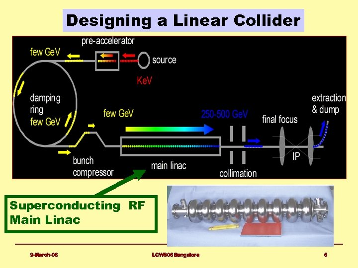 Designing a Linear Collider Superconducting RF Main Linac 9 -March-06 LCWS 06 Bangalore 6