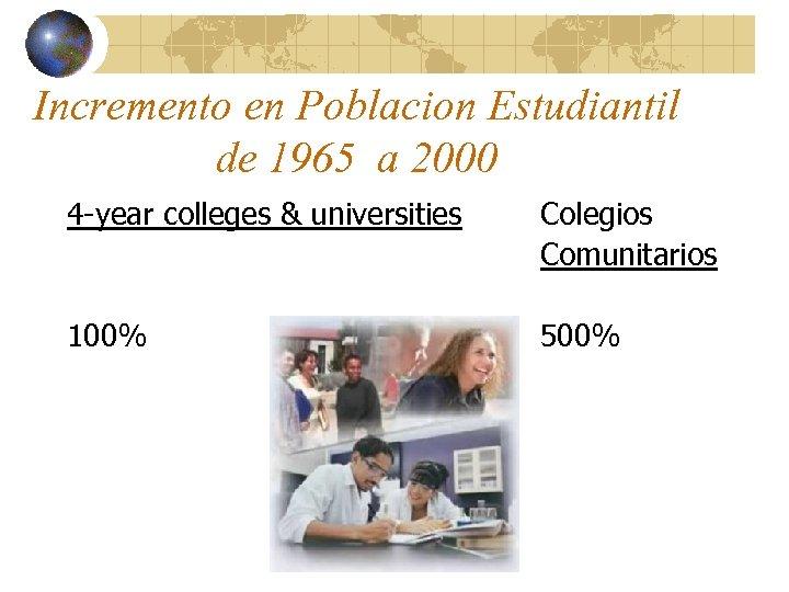Incremento en Poblacion Estudiantil de 1965 a 2000 4 -year colleges & universities Colegios
