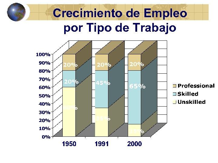 Crecimiento de Empleo por Tipo de Trabajo 20% 20% 45% 20% 65% 60% 35%