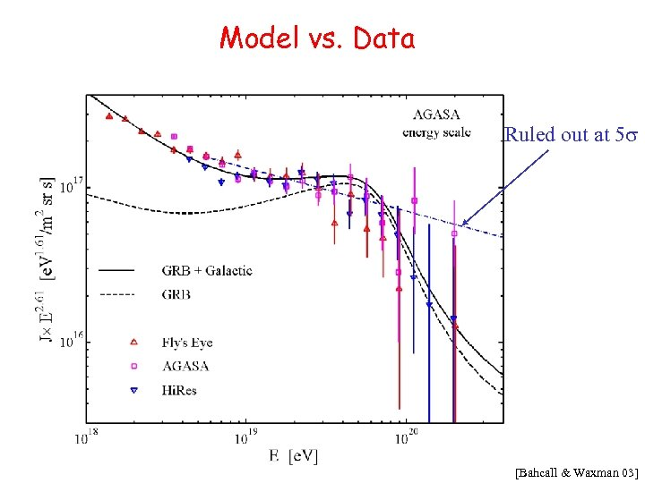 Model vs. Data Ruled out at 5 s [Bahcall & Waxman 03]