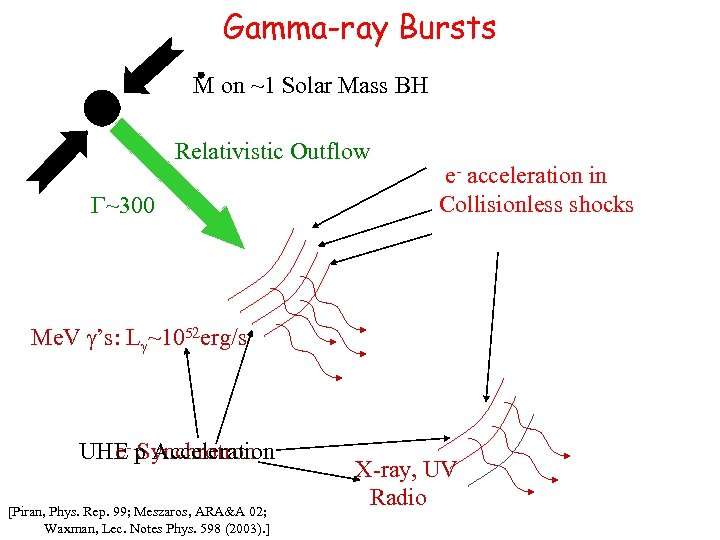 Gamma-ray Bursts M on ~1 Solar Mass BH Relativistic Outflow G~300 e- acceleration in