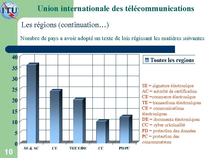 Union internationale des télécommunications Les régions (continuation…) Nombre de pays a avoir adopté un