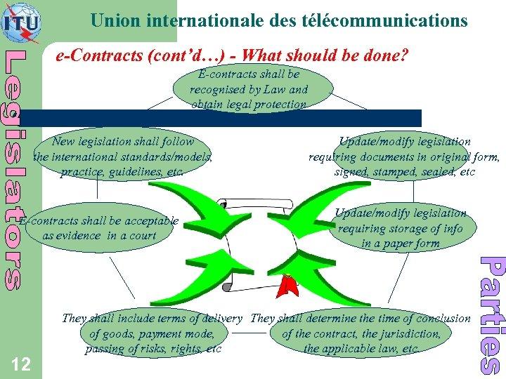 Union internationale des télécommunications e-Contracts (cont'd…) - What should be done? E-contracts shall be