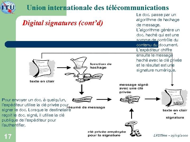 Union internationale des télécommunications Digital signatures (cont'd) Le doc. passe par un algorithme de