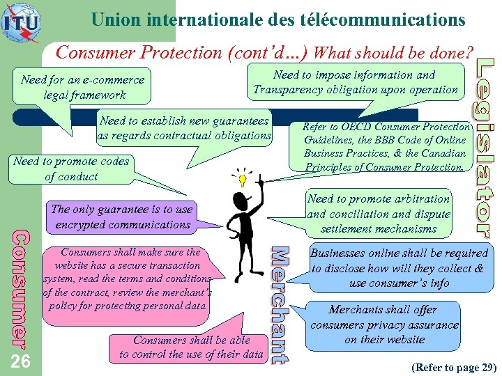 Union internationale des télécommunications Consumer Protection (cont'd…) What should be done? Need for an