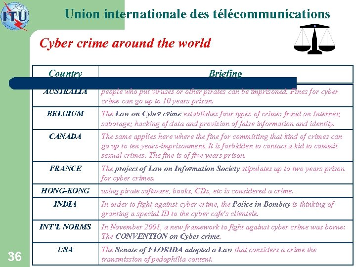 Union internationale des télécommunications Cyber crime around the world Country Briefing AUSTRALIA people who