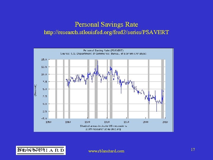 Personal Savings Rate http: //research. stlouisfed. org/fred 2/series/PSAVERT March 18, 2009 www. rblanchard. com
