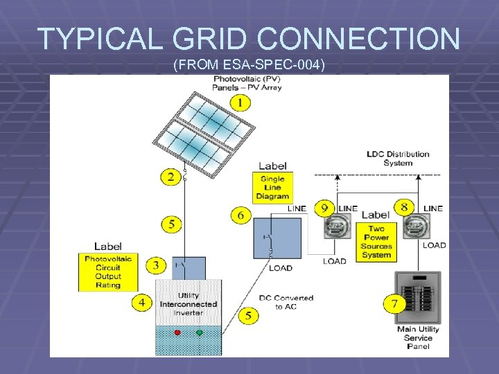 TYPICAL GRID CONNECTION (FROM ESA-SPEC-004)