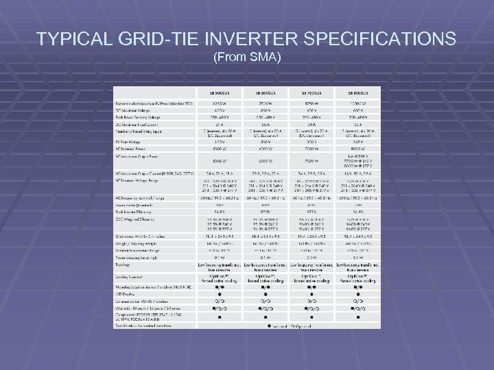TYPICAL GRID-TIE INVERTER SPECIFICATIONS (From SMA)
